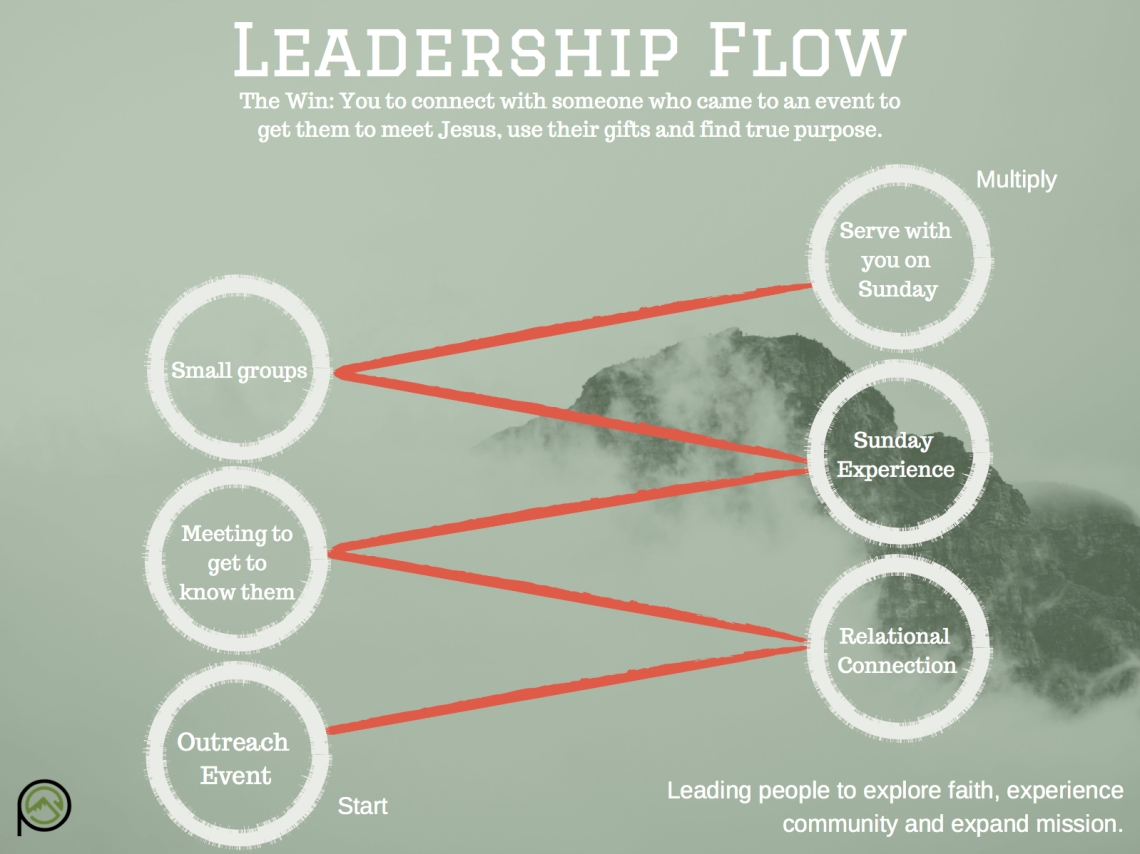 LeadershipFlow